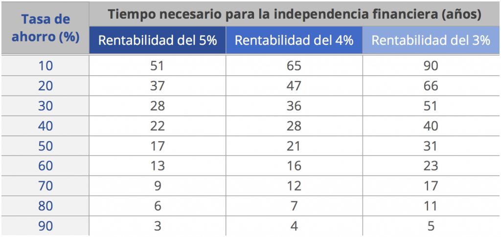 En la tabla se muestran tres escenarios de las finanzas personas, con 3,4 y 5% de rentabilidad y, en función de la tasa de ahrro, se obtiene el tiempo necesario para alcanzar la independencia financiera.