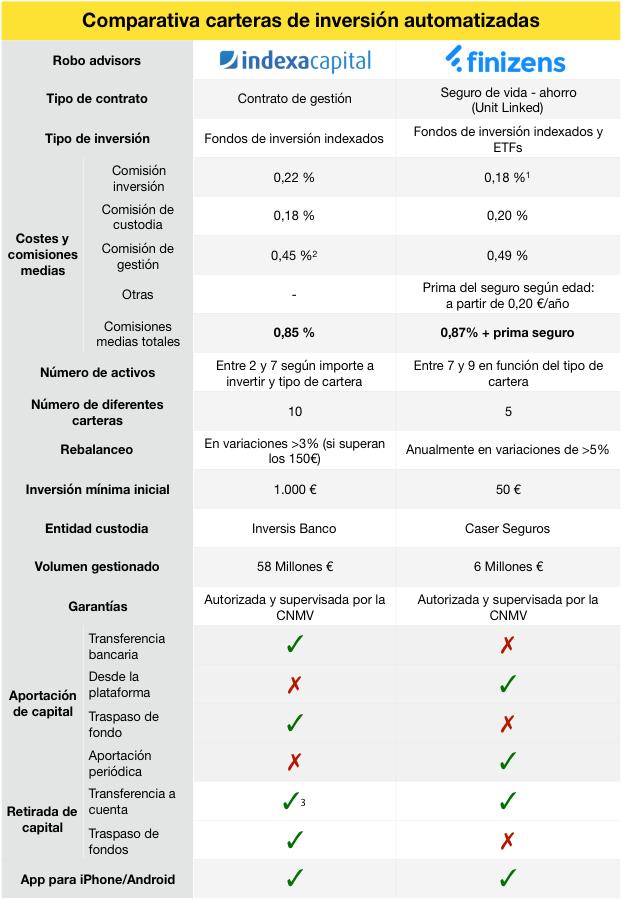 Tabla comparativa Finizens vs Indexa Capital: Comsisiones, volumen gestionada, tipo de inversión,