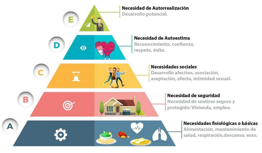 La pirámide de Maslow es al mejor manera de entender las necesidades humanos y conocer si el dinero nos puede traer la felicidad