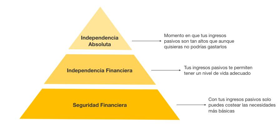 Pirámide de la libertad financiera donde se muestran los tres niveles que se deben conseguir: seguridad, libertad financiera y libertad absoluta