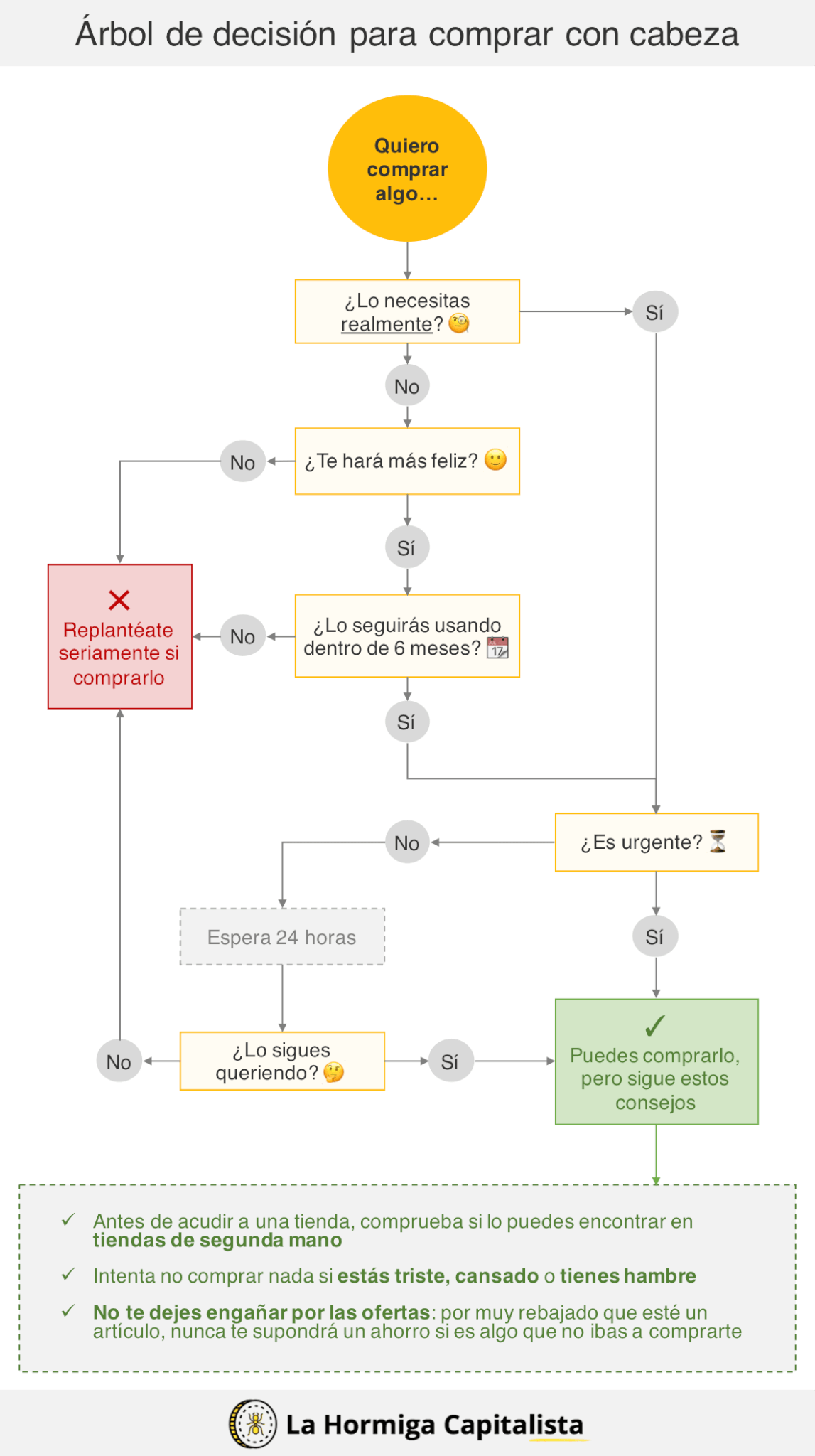 Algoritmo de comprar o árbol de decisión para comprar con cabeza