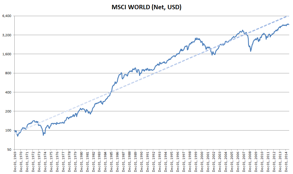 Evolución anual de MSCI World desde 1969