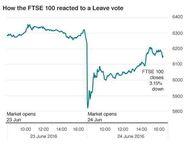 Efecto de la votación del Brexit en la bolsa a través del Índice FTSE100