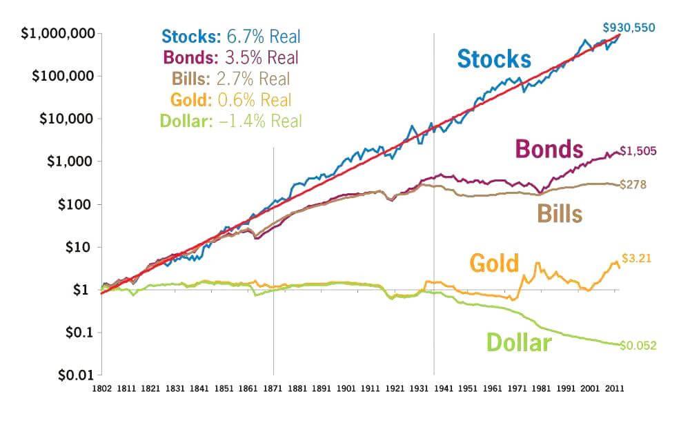 Gráfico actualizado de Jeremy Siegel donde se muestra el rendimiento real des distintos tipos de inversión