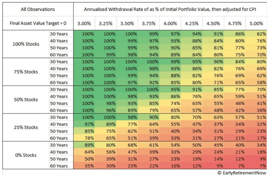 Cuadro resumen de los resultados de aplicar la regla del 4% a 60 años