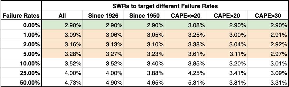 Diferentes tasas de retiro (SWR) en función de las características del mercado y el porcentaje de fracaso