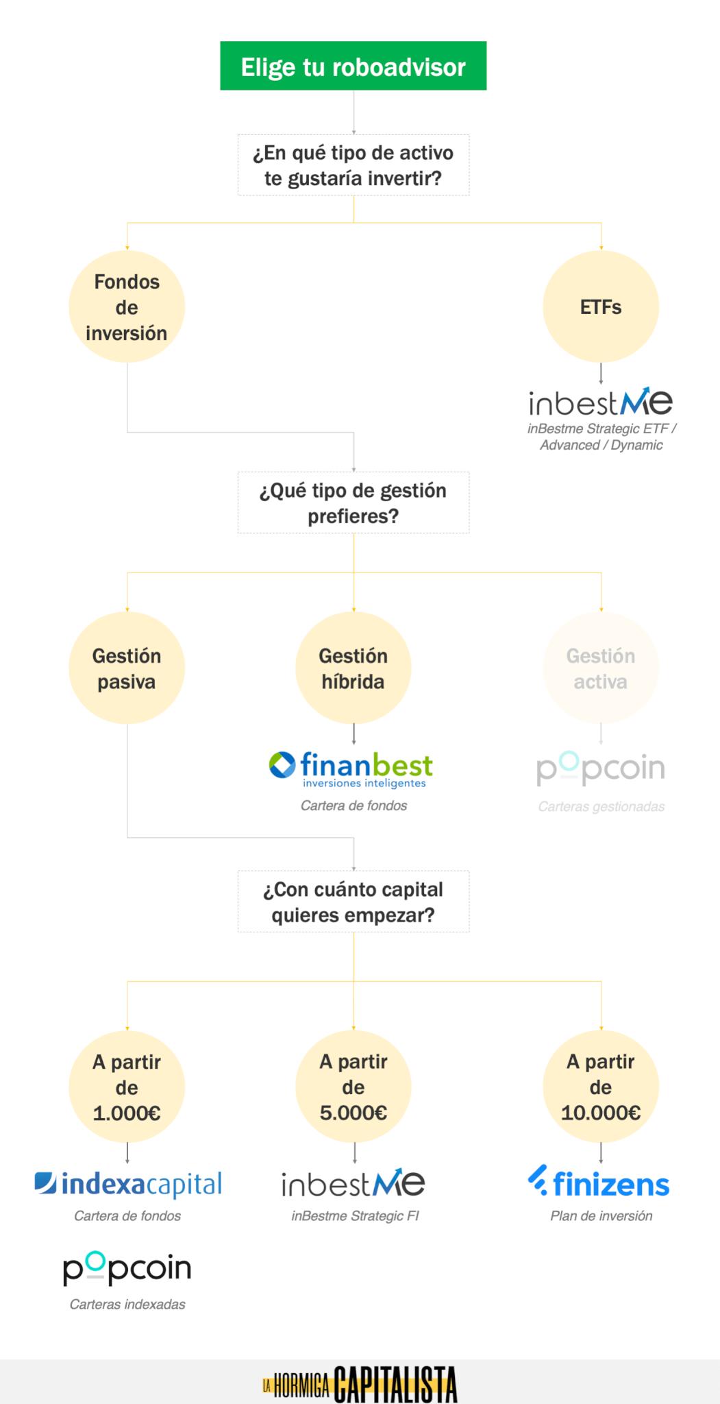 Algoritmo de decisión para elegir el mejor roboadvisor en España