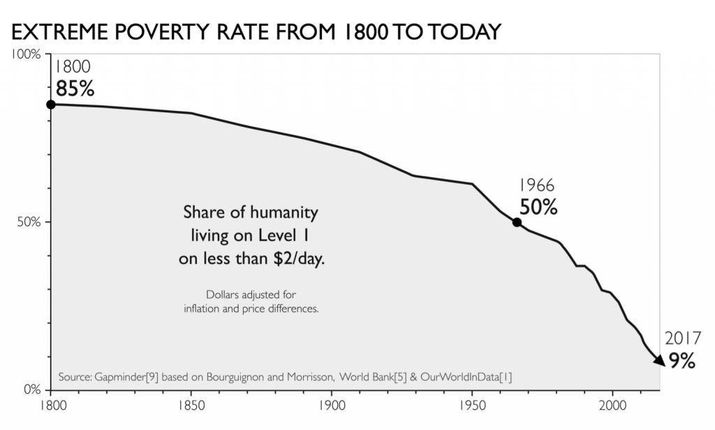 Gráfico de la evolución de la pobreza extrema en el mundo