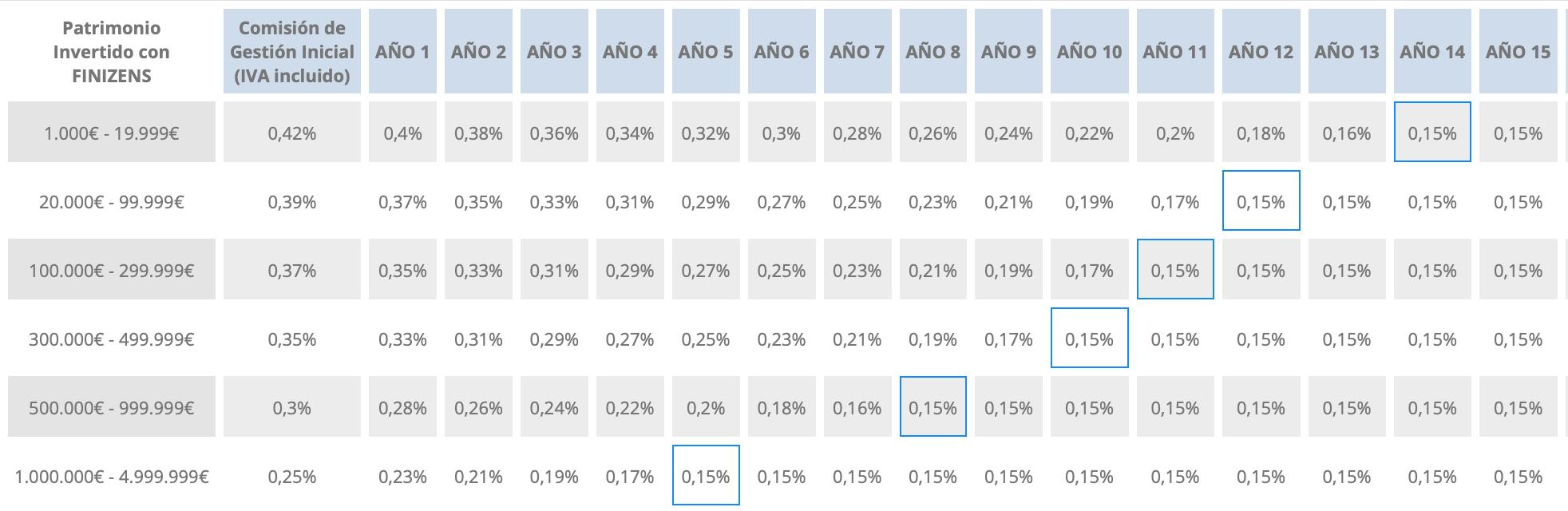 Tabla de comisiones de gestión decrecientes del gestor automatizado Finizens