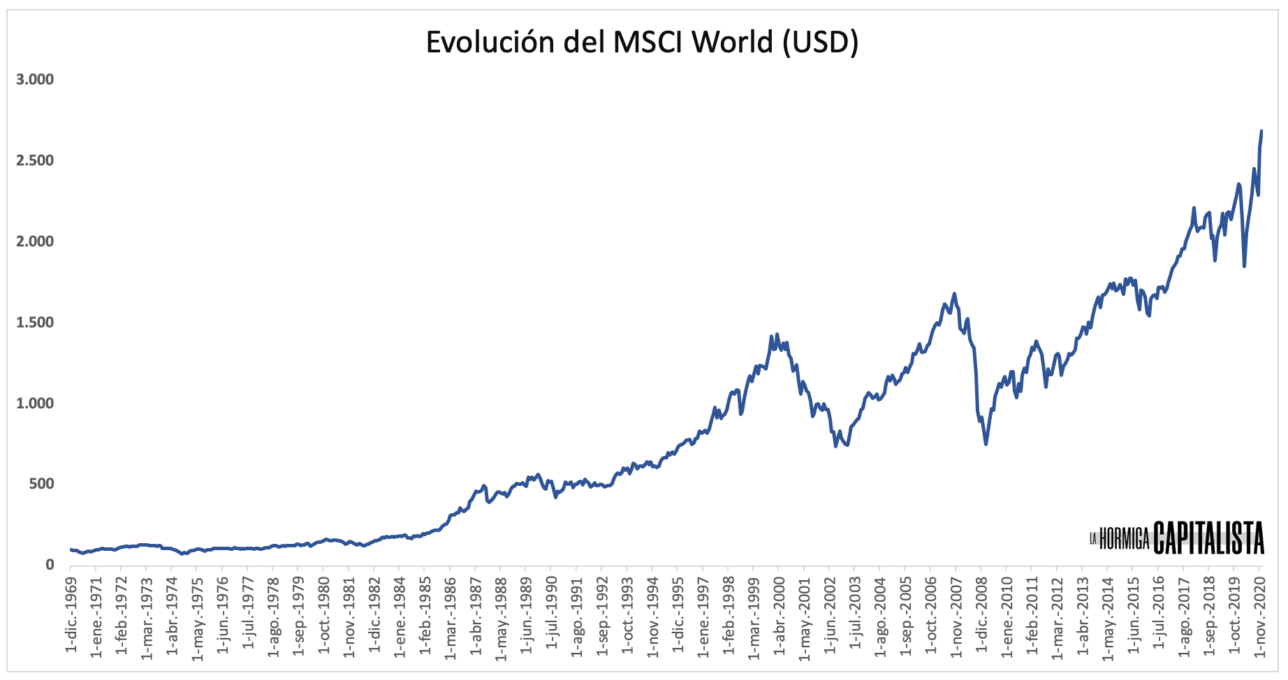 Rentabilidad del fondo indexado MSCI World desde 1969