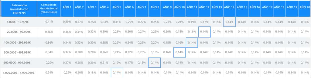 Tabla de comisiones de gestión decrecientes del gestor automatizado Finizens en 2021